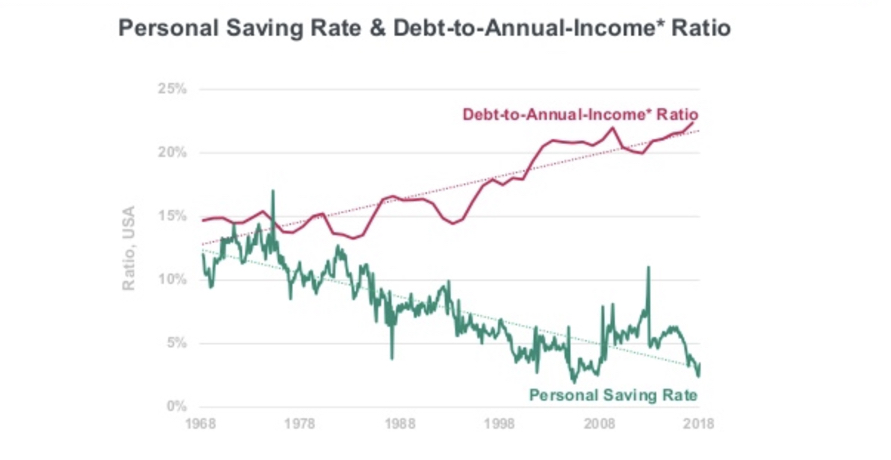 Annual Income to Personal Debt Ratio - US UK Internet Trends