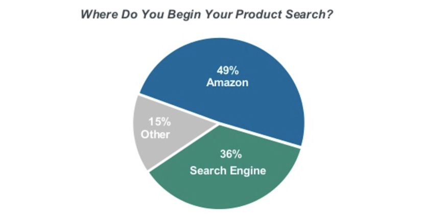 Product Searches Retail - 49% Begin on Amazon, not Google