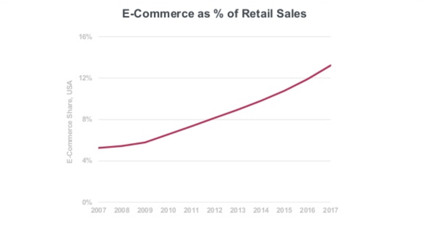 E-commerce as a percentage of total retail sales - US, US - Stats