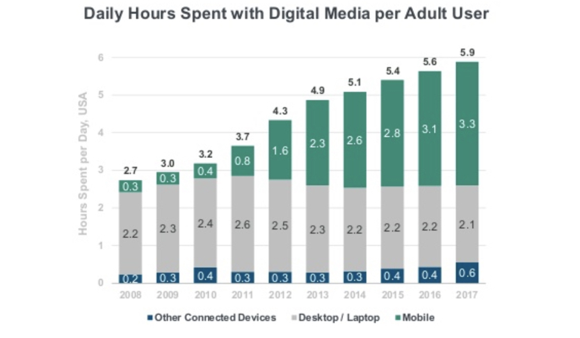 Digital Media Usage stats - 2018