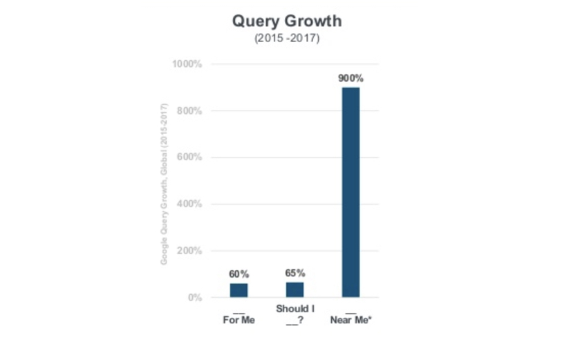 Near Me Growth In Search Local Queries - Internet Trends