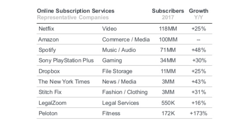 Online Subscription Service Growth Revenue - retail stats