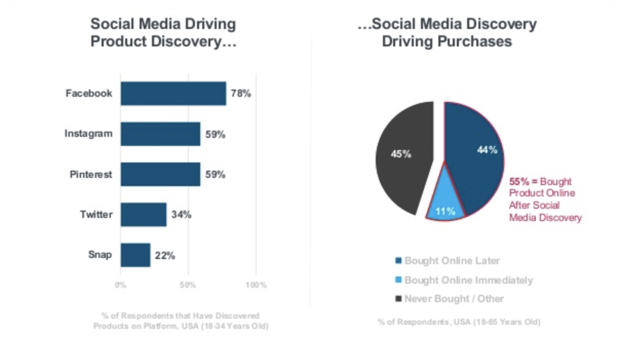 Social Media aids product discovery and e-commerce sales - stats