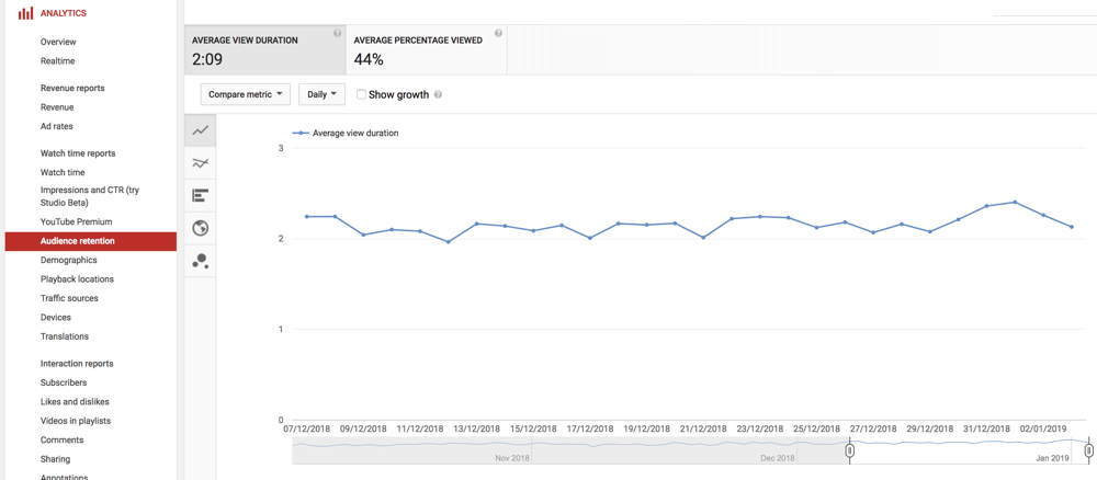 Audience Retention Report for video - YouTube Analytics