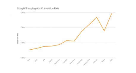 Google Shopping Ads Conversion Rate Increase