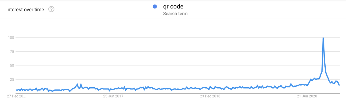 QR Code UK Searches - Google Trends